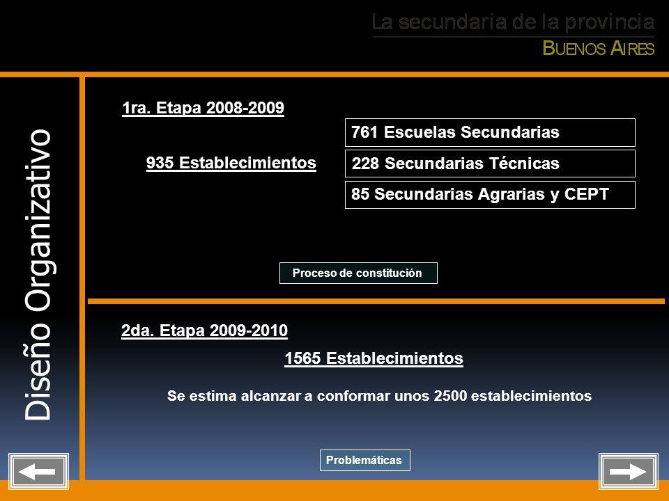 Diseño Organizativo 1ra. Etapa 2008-2009 2da. Etapa 2009-2010 935 Establecimientos 761 Escuelas Secundarias 228 Secundarias Técnicas 85 Secundarias Ag