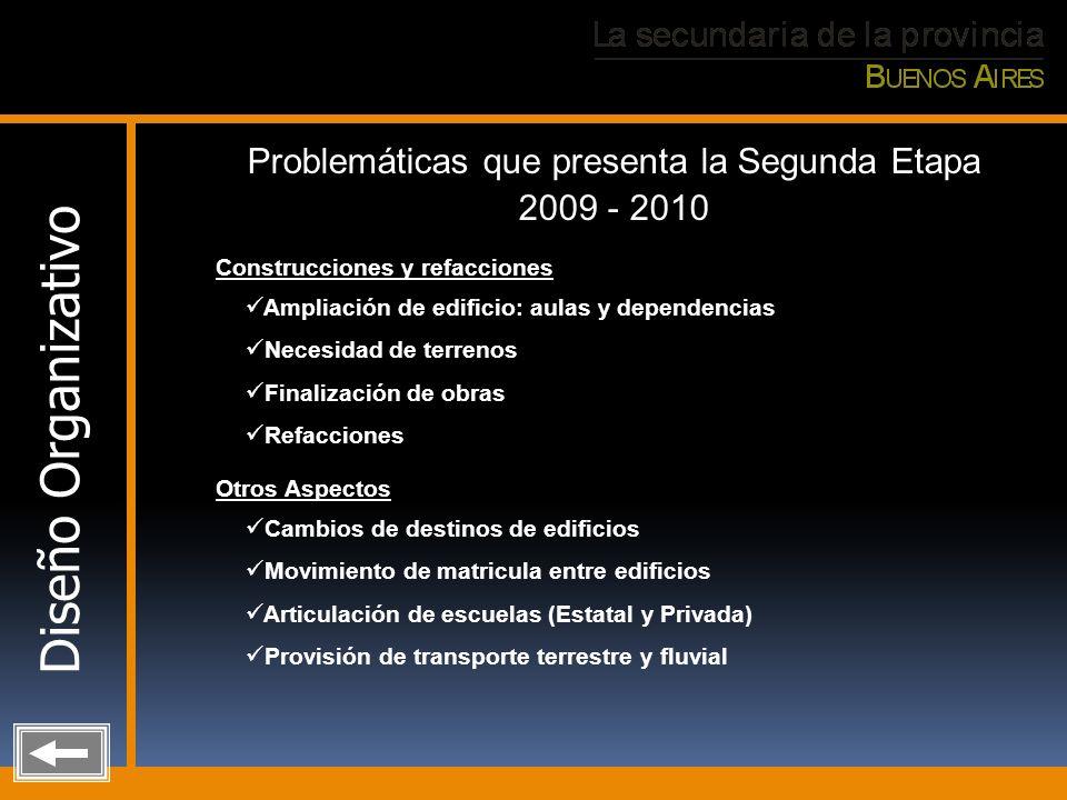 Problemáticas que presenta la Segunda Etapa 2009 - 2010 Ampliación de edificio: aulas y dependencias Necesidad de terrenos Finalización de obras Refac