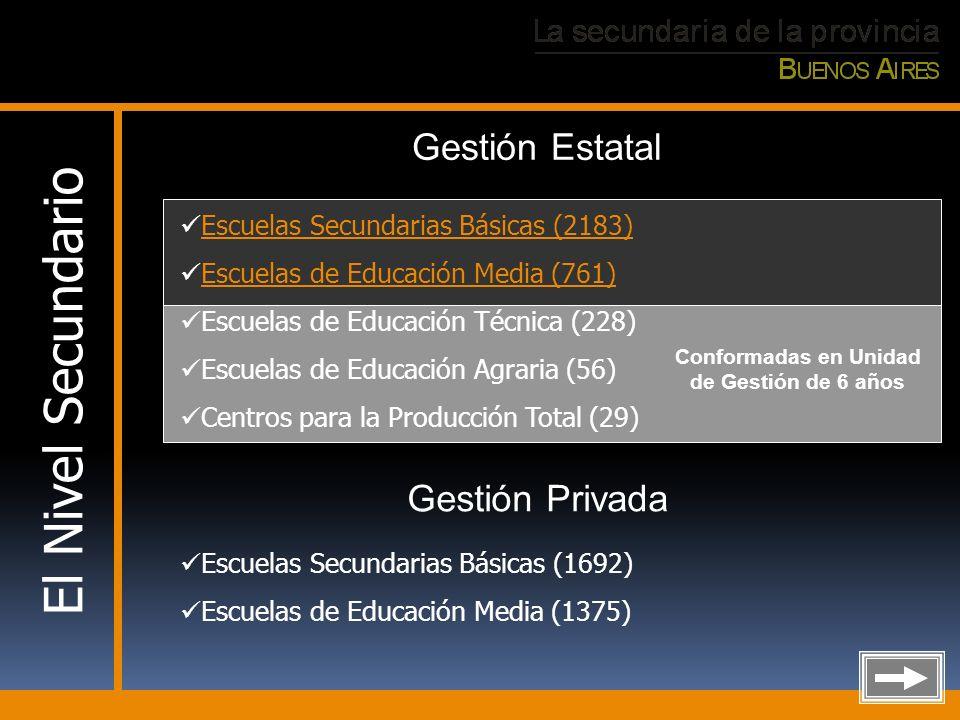 El Nivel Secundario Conformadas en Unidad de Gestión de 6 años Escuelas Secundarias Básicas (2183) Escuelas de Educación Media (761) Escuelas de Educa