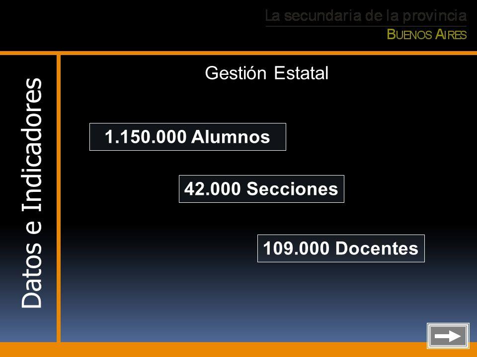 Datos e Indicadores 1.150.000 Alumnos 42.000 Secciones 109.000 Docentes