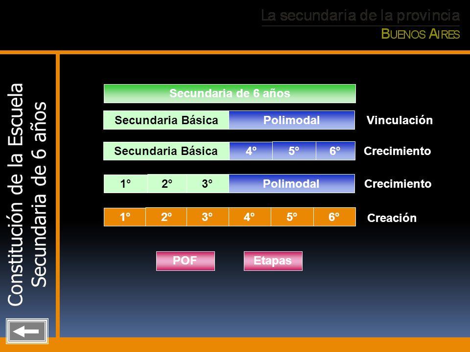 Constitución de la Escuela Secundaria de 6 años Secundaria BásicaPolimodal Secundaria de 6 años Vinculación Secundaria Básica4° 5°6° Crecimiento Polim
