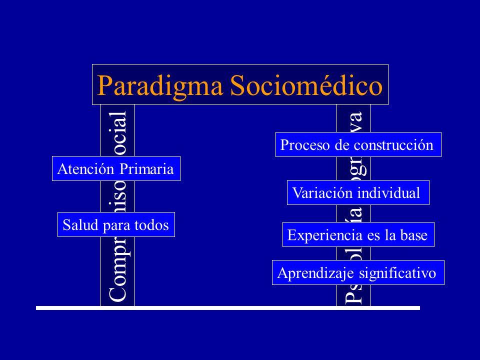 Paradigma Sociomédico Compromiso social Psicología cognitiva Atención Primaria Salud para todos Proceso de construcción Variación individual Experiencia es la base Aprendizaje significativo