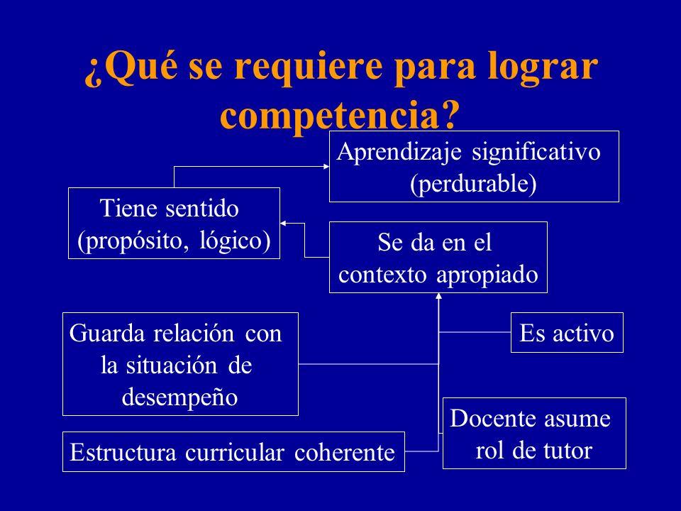 ¿Qué se requiere para lograr competencia? Aprendizaje significativo (perdurable) Tiene sentido (propósito, lógico) Se da en el contexto apropiado Es a