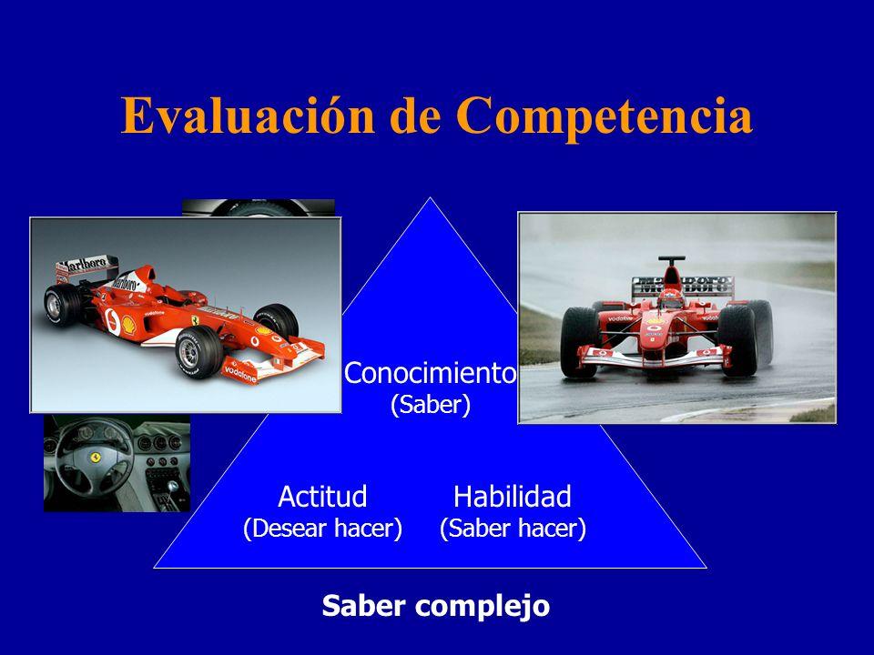 Evaluación de Competencia Conocimiento (Saber) Actitud (Desear hacer) Habilidad (Saber hacer) Saber complejo