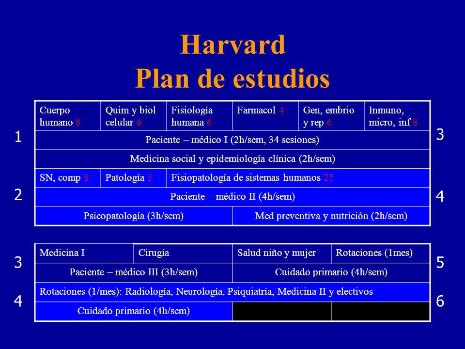 Harvard Plan de estudios Cuerpo humano 8 Quim y biol celular 6 Fisiología humana 6 Farmacol 4Gen, embrio y rep 6 Inmuno, micro, inf 8 Paciente – médico I (2h/sem, 34 sesiones) Medicina social y epidemiología clínica (2h/sem) SN, comp 8Patología 3Fisiopatología de sistemas humanos 25 Paciente – médico II (4h/sem) Psicopatología (3h/sem)Med preventiva y nutrición (2h/sem) Medicina ICirugíaSalud niño y mujerRotaciones (1mes) Paciente – médico III (3h/sem)Cuidado primario (4h/sem) Rotaciones (1/mes): Radiología, Neurología, Psiquiatría, Medicina II y electivos Cuidado primario (4h/sem) 1 2 3 4 3 4 5 6