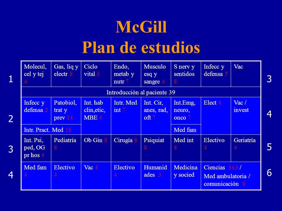 McGill Plan de estudios Molecul, cel y tej 4 Gas, liq y electr 8 Ciclo vital 3 Endo, metab y nutr 7 Musculo esq y sangre 4 S nerv y sentidos 8 Infecc y defensa 5 Vac Introducción al paciente 39 Infecc y defensa 2 Patobiol, trat y prev 14 Int.