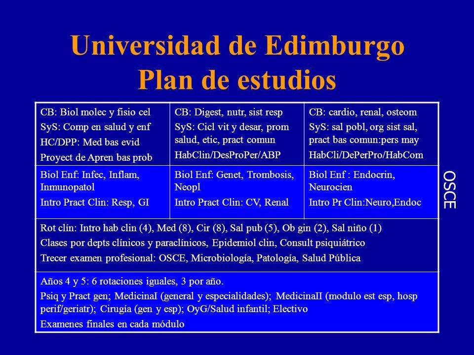 Universidad de Edimburgo Plan de estudios CB: Biol molec y fisio cel SyS: Comp en salud y enf HC/DPP: Med bas evid Proyect de Apren bas prob CB: Digest, nutr, sist resp SyS: Cicl vit y desar, prom salud, etic, pract comun HabClin/DesProPer/ABP CB: cardio, renal, osteom SyS: sal pobl, org sist sal, pract bas comun:pers may HabCli/DePerPro/HabCom Biol Enf: Infec, Inflam, Inmunopatol Intro Pract Clin: Resp, GI Biol Enf: Genet, Trombosis, Neopl Intro Pract Clin: CV, Renal Biol Enf : Endocrin, Neurocien Intro Pr Clin:Neuro,Endoc Rot clín: Intro hab clin (4), Med (8), Cir (8), Sal pub (5), Ob gin (2), Sal niño (1) Clases por depts clínicos y paraclínicos, Epidemiol clin, Consult psiquiátrico Trecer examen profesional: OSCE, Microbiología, Patología, Salud Pública Años 4 y 5: 6 rotaciones iguales, 3 por año.