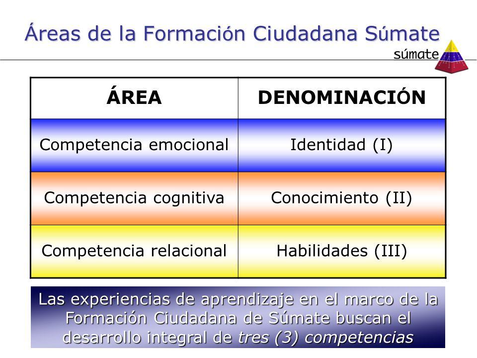 Á reas de la Formaci ó n Ciudadana S ú mate ÁREA DENOMINACI Ó N Competencia emocionalIdentidad (I) Competencia cognitivaConocimiento (II) Competencia relacionalHabilidades (III) Las experiencias de aprendizaje en el marco de la Formación Ciudadana de Súmate buscan el desarrollo integral de tres (3) competencias