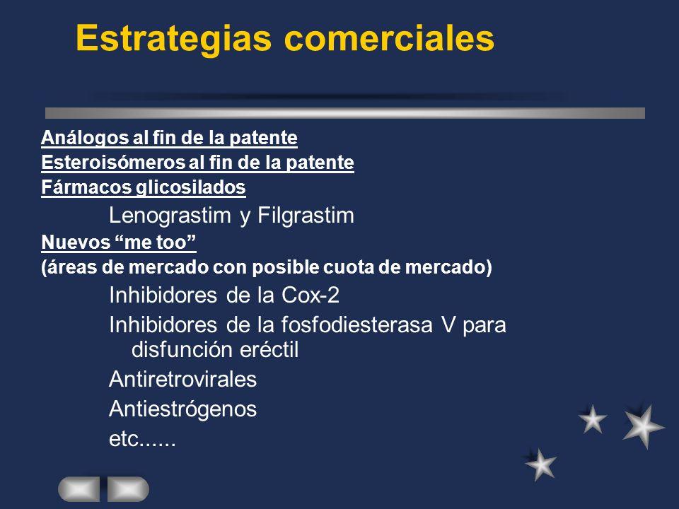 Estrategias comerciales Análogos al fin de la patente Esteroisómeros al fin de la patente Fármacos glicosilados Lenograstim y Filgrastim Nuevos me too (áreas de mercado con posible cuota de mercado) Inhibidores de la Cox-2 Inhibidores de la fosfodiesterasa V para disfunción eréctil Antiretrovirales Antiestrógenos etc......