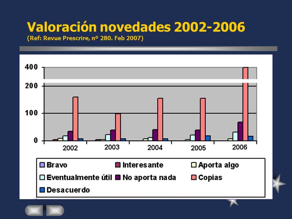 Valoración novedades 2002-2006 (Ref: Revue Prescrire, nº 280. Feb 2007)