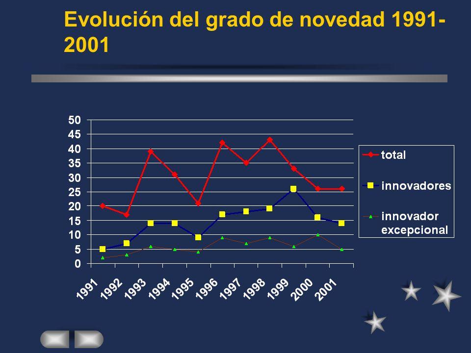 Evolución del grado de novedad 1991- 2001