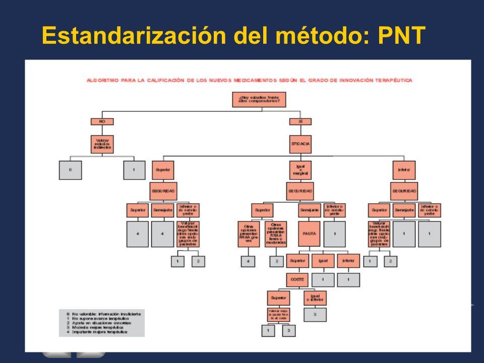 Estandarización del método: PNT