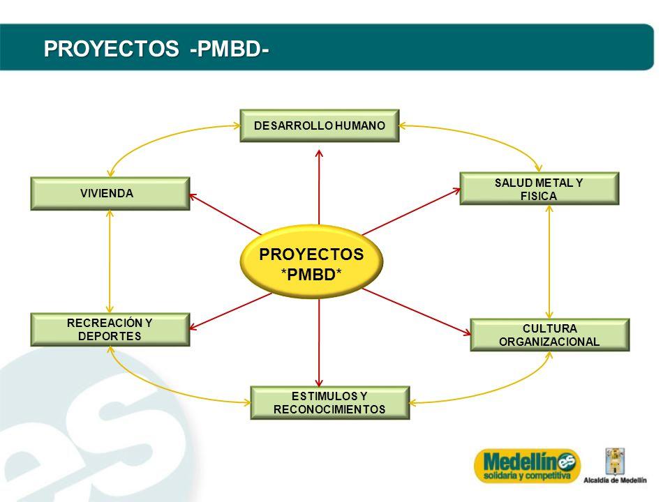 DIRECCIONAMIENTO ESTRATEGICO -PMBD- COMUNICACIÓN PARA LA PARTICIPACIÓN FORMACIÓN PARA LA ACCIÓN COMUNICACIÓN PARA LA PARTICIPACIÓN REDES DE APOYO PARA EL EMPODERAMIENTO MONITOREO Y EVALUACIÓN PARA LA MEJORA CONTINÚA COOPERACIÓN MULTISECTORIAL PARA LA INTEGRACIÓN INVESTIGACIÓN PARA LA TRANSFORMACIÓN ESTAREGIAS BÁSICAS