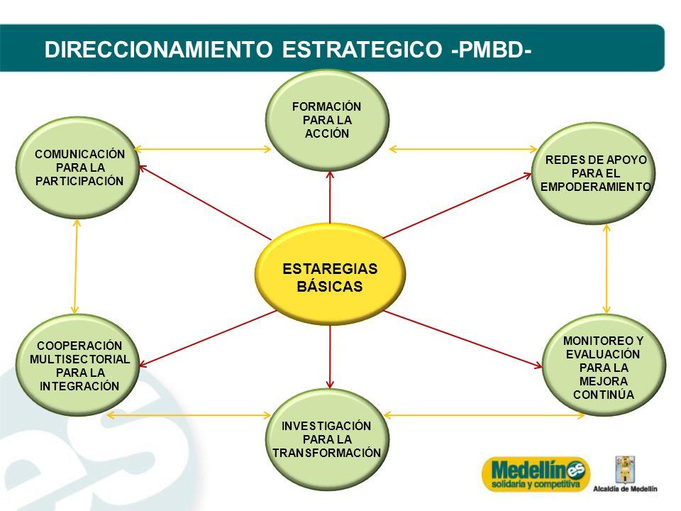 DIRECCIONAMIENTO ESTRATEGICO -PMBD- COMUNICACIÓN PARA LA PARTICIPACIÓN FORMACIÓN PARA LA ACCIÓN COMUNICACIÓN PARA LA PARTICIPACIÓN REDES DE APOYO PARA