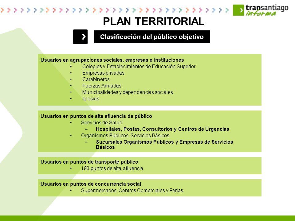 Plan de Educación Plan de Información Plan de Promoción Distribución Información PLAN TERRITORIAL COMPONENTES DEL PLAN