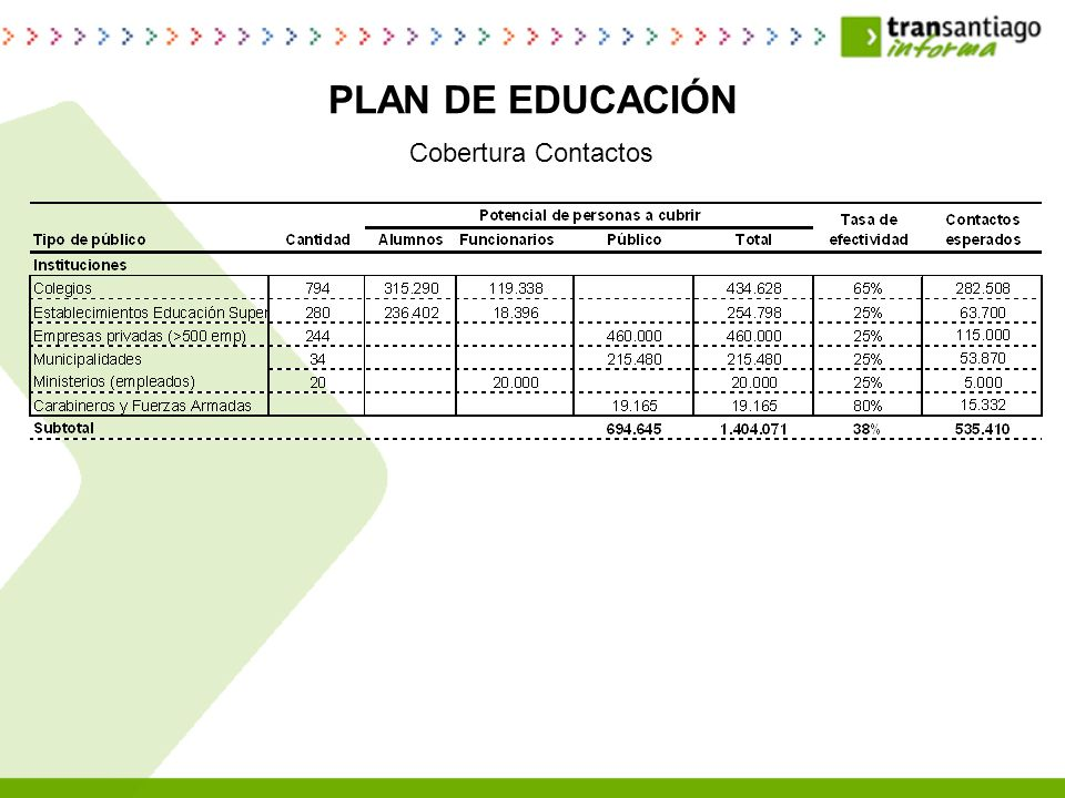 PLAN DE EDUCACIÓN Cobertura Contactos