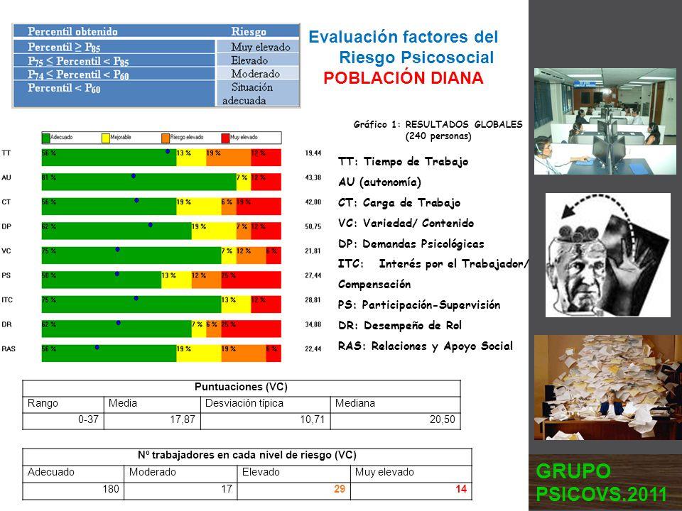 Evaluación factores del Riesgo Psicosocial POBLACIÓN DIANA Gráfico 1: RESULTADOS GLOBALES (240 personas) TT: Tiempo de Trabajo AU (autonomía) CT: Carg