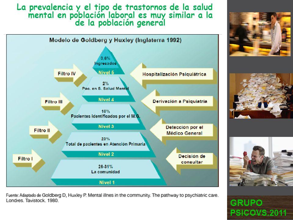 La prevalencia y el tipo de trastornos de la salud mental en población laboral es muy similar a la de la población general GRUPO PSICOVS.2011
