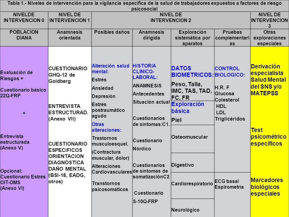 Tabla 1.- Niveles de intervención para la vigilancia especifica de la salud de trabajadores expuestos a factores de riesgo psicosocial NIVELDE INTERVE