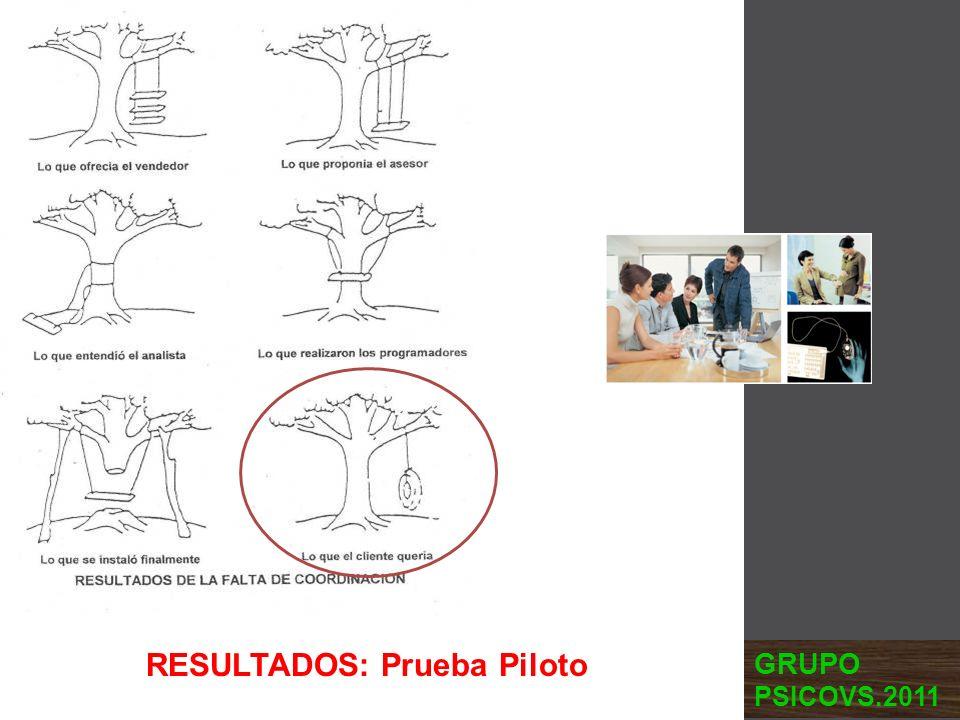 RESULTADOS: Prueba Piloto GRUPO PSICOVS.2011