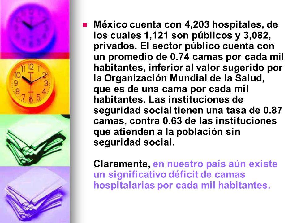 México cuenta con 4,203 hospitales, de los cuales 1,121 son públicos y 3,082, privados. El sector público cuenta con un promedio de 0.74 camas por cad