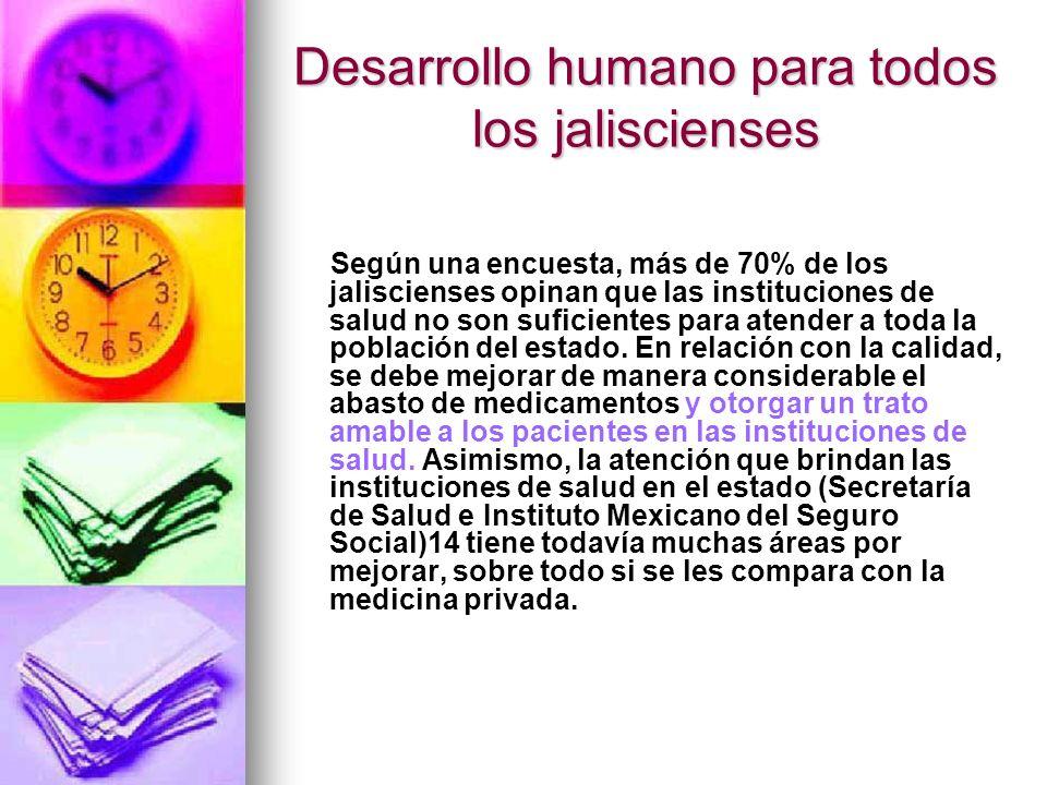 Desarrollo humano para todos los jaliscienses Según una encuesta, más de 70% de los jaliscienses opinan que las instituciones de salud no son suficien