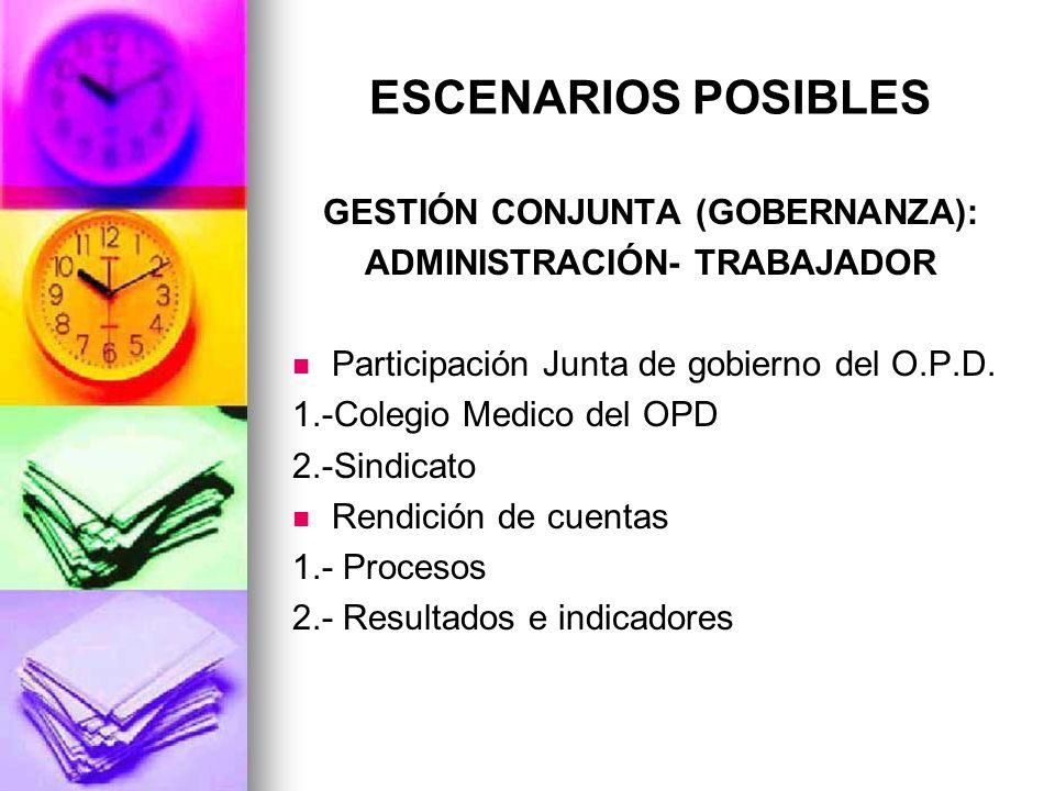 ESCENARIOS POSIBLES GESTIÓN CONJUNTA (GOBERNANZA): ADMINISTRACIÓN- TRABAJADOR Participación Junta de gobierno del O.P.D. 1.-Colegio Medico del OPD 2.-