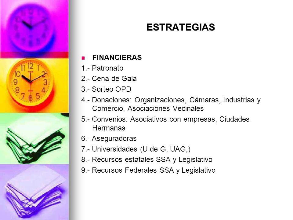 ESTRATEGIAS FINANCIERAS 1.- Patronato 2.- Cena de Gala 3.- Sorteo OPD 4.- Donaciones: Organizaciones, Cámaras, Industrias y Comercio, Asociaciones Vec