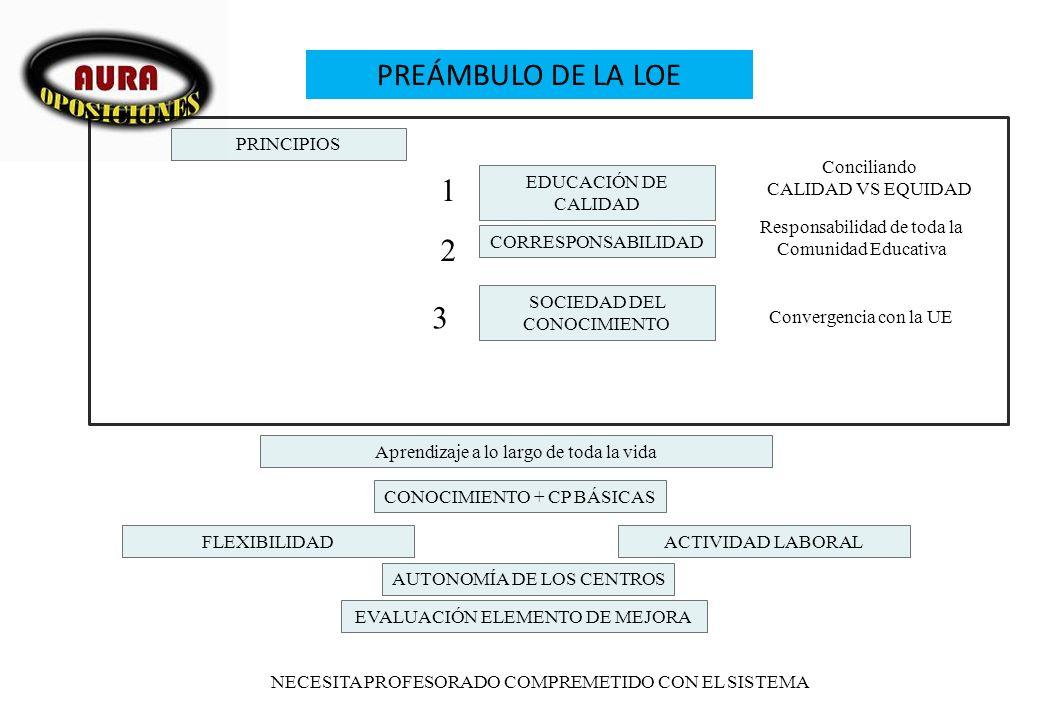 PREÁMBULO DE LA LOE PRINCIPIOS EDUCACIÓN DE CALIDAD CORRESPONSABILIDAD Conciliando CALIDAD VS EQUIDAD SOCIEDAD DEL CONOCIMIENTO 3 2 1 Responsabilidad