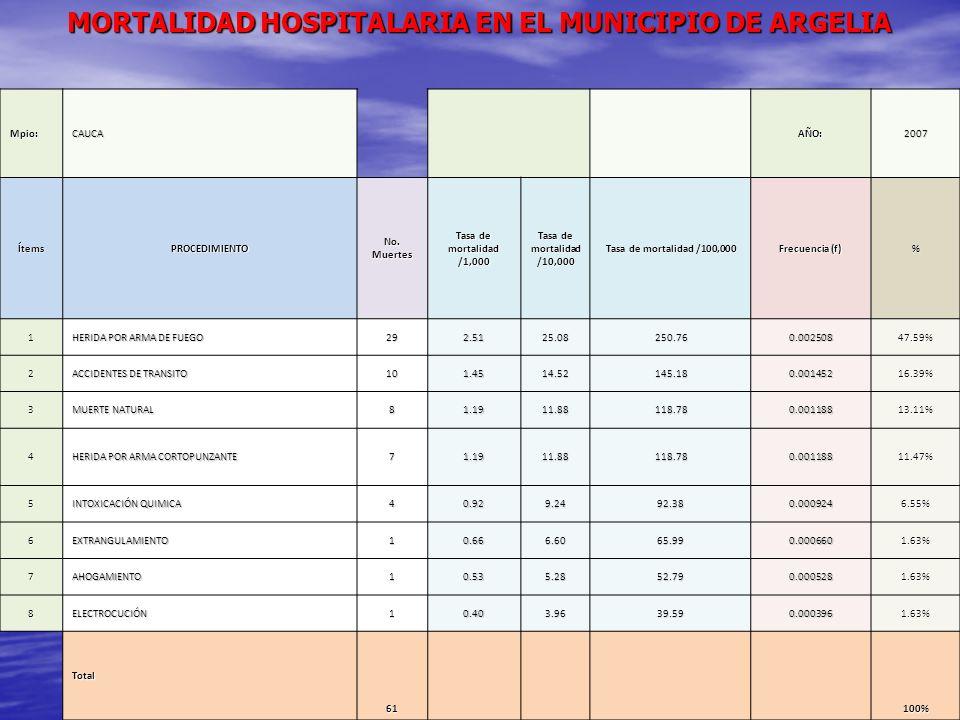 MORTALIDAD HOSPITALARIA EN EL MUNICIPIO DE ARGELIA Mpio:CAUCAAÑO:2007 ÍtemsPROCEDIMIENTO No. Muertes Tasa de mortalidad /1,000 Tasa de mortalidad /10,