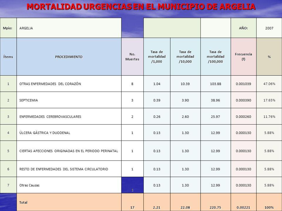 MORTALIDAD URGENCIAS EN EL MUNICIPIO DE ARGELIA Mpio:ARGELIAAÑO:2007 ÍtemsPROCEDIMIENTO No. Muertes Tasa de mortalidad /1,000 Tasa de mortalidad /10,0