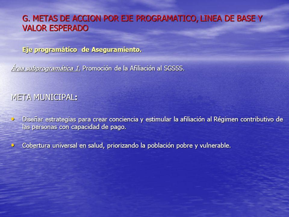 G. METAS DE ACCION POR EJE PROGRAMATICO, LINEA DE BASE Y VALOR ESPERADO Eje programático de Aseguramiento. Área subprogramática 1. Promoción de la Afi