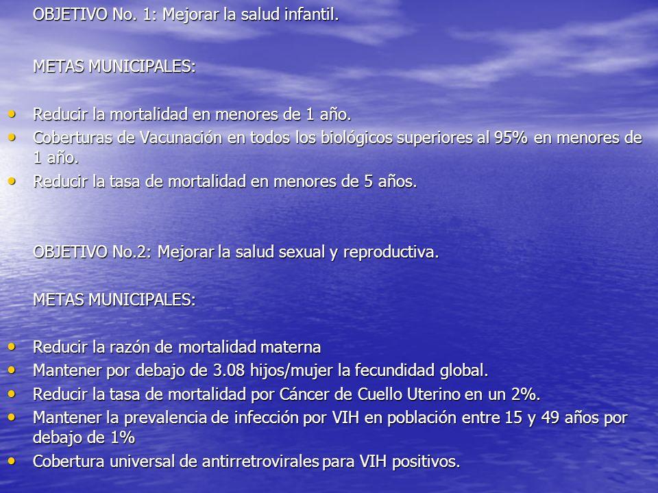 OBJETIVO No. 1: Mejorar la salud infantil. METAS MUNICIPALES: Reducir la mortalidad en menores de 1 año. Reducir la mortalidad en menores de 1 año. Co