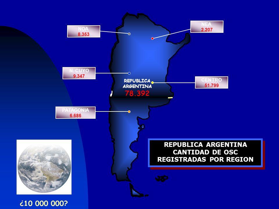 Organizaciones Sociales por década de creación en Argentina 53 % 30,5 % 3,4 % 11 % 1,8 % 0,3 % 40s 50s 60s 70s 80s 90s Fuente Gadis 1999