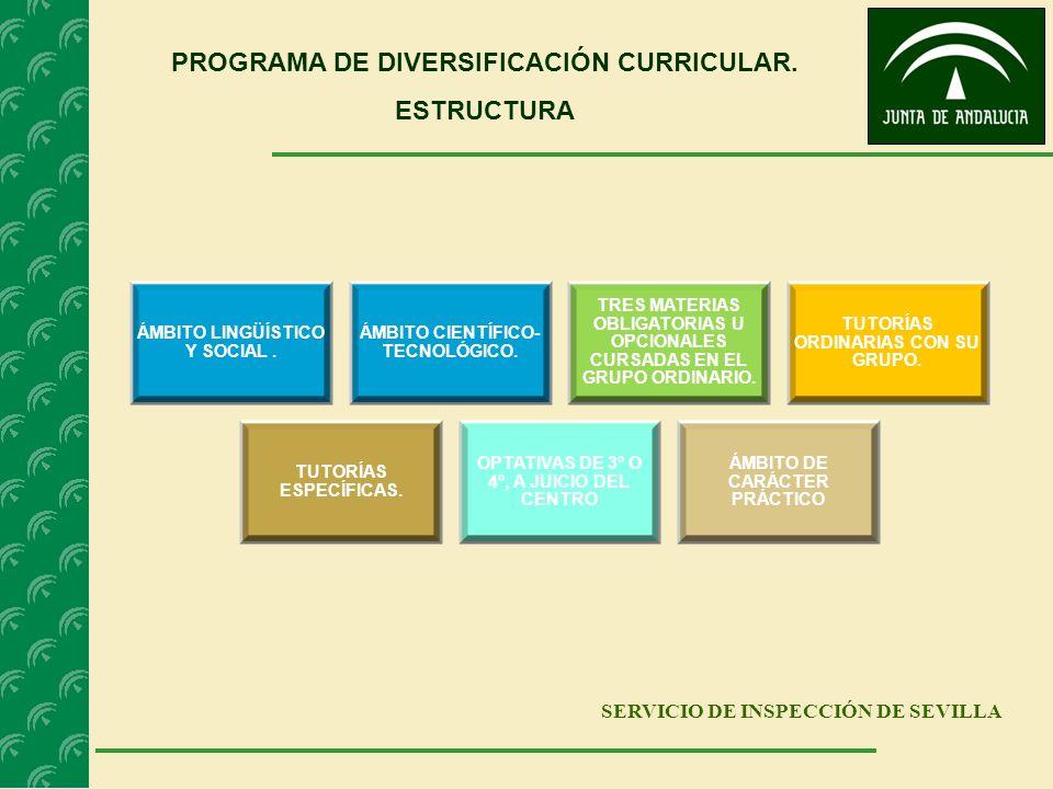 SERVICIO DE INSPECCIÓN DE SEVILLA PROGRAMA DE DIVERSIFICACIÓN CURRICULAR. ESTRUCTURA ÁMBITO LINGÜÍSTICO Y SOCIAL. ÁMBITO CIENTÍFICO- TECNOLÓGICO. TRES