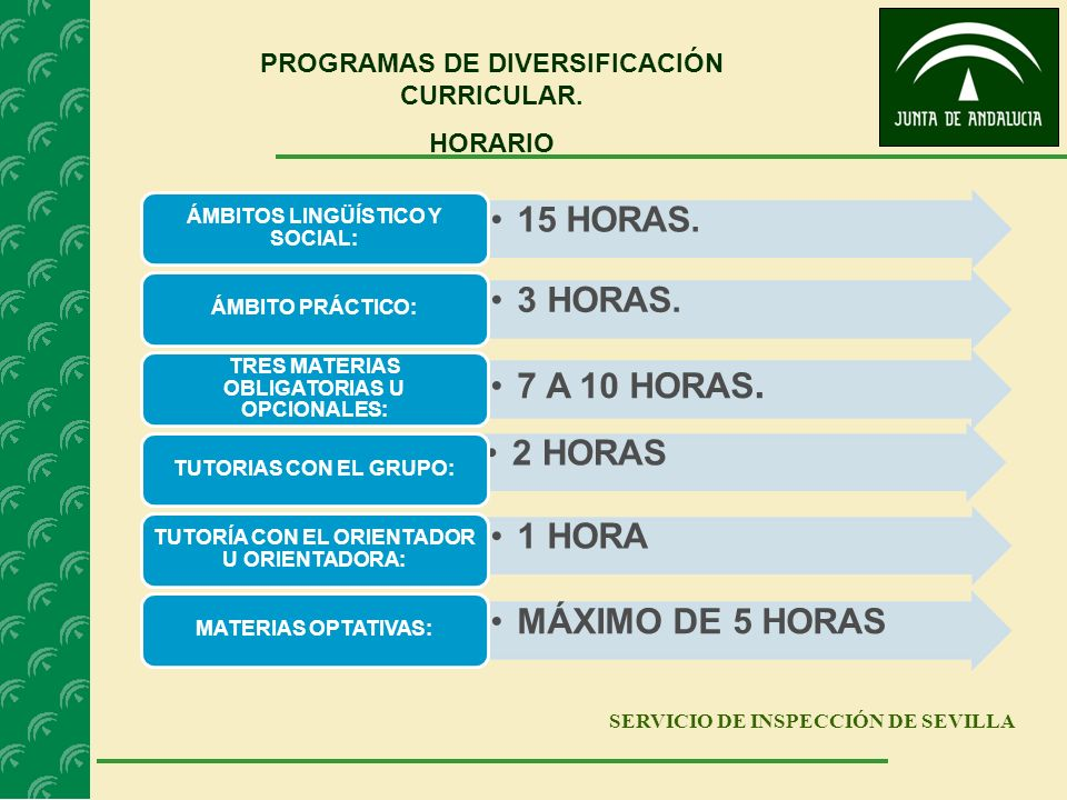 SERVICIO DE INSPECCIÓN DE SEVILLA PROGRAMAS DE DIVERSIFICACIÓN CURRICULAR. HORARIO 15 HORAS. ÁMBITOS LINGÜÍSTICO Y SOCIAL: 3 HORAS. ÁMBITO PRÁCTICO: 7