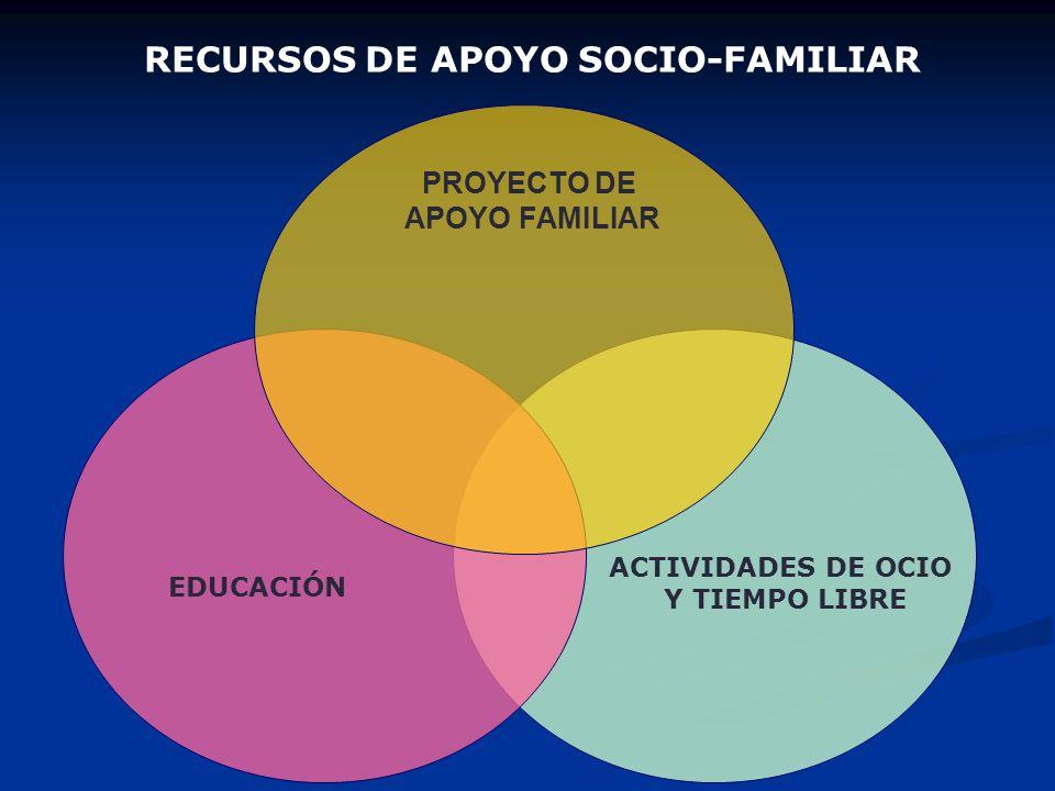 RECURSOS DE APOYO SOCIO-FAMILIAR ACTIVIDADES DE OCIO Y TIEMPO LIBRE EDUCACIÓN PROYECTO DE APOYO FAMILIAR JOVEN