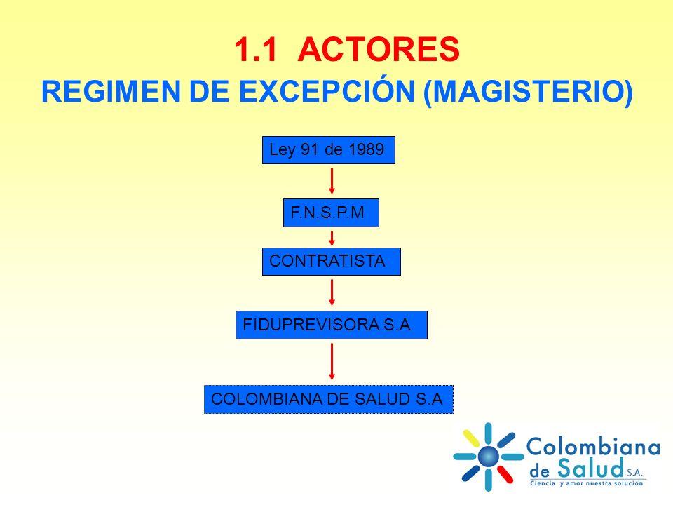 REGIMEN DE EXCEPCIÓN (MAGISTERIO) Ley 91 de 1989 1.1 ACTORES F.N.S.P.M FIDUPREVISORA S.A CONTRATISTA COLOMBIANA DE SALUD S.A