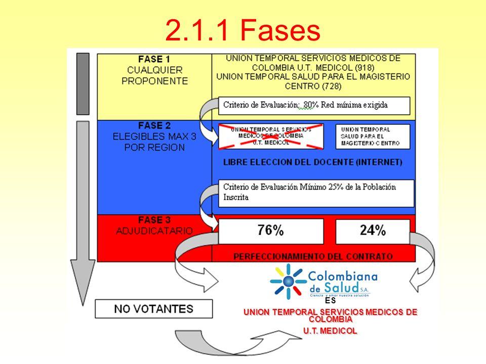 2.1.1 Fases ES UNION TEMPORAL SERVICIOS MEDICOS DE COLOMBIA U.T. MEDICOL