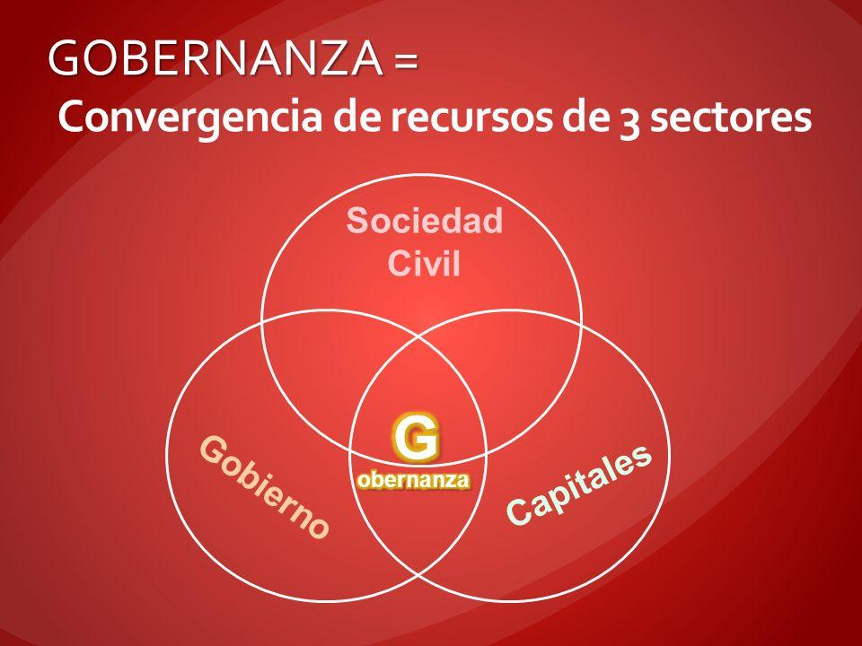 GOBERNANZA = Convergencia de recursos de 3 sectores Sociedad Civil Gobierno Capitales