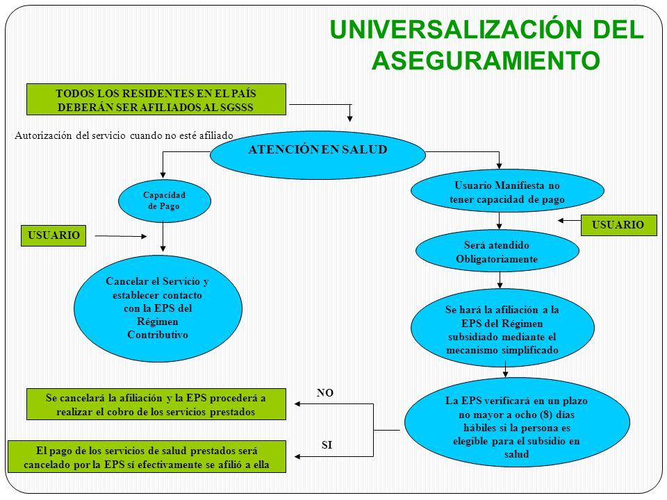 UNIVERSALIZACIÓN DEL ASEGURAMIENTO USUARIO TODOS LOS RESIDENTES EN EL PAÍS DEBERÁN SER AFILIADOS AL SGSSS ATENCIÓN EN SALUD Capacidad de Pago Usuario