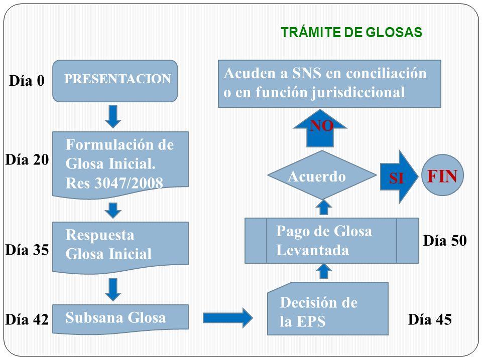 PRESENTACION Formulación de Glosa Inicial. Res 3047/2008 Respuesta Glosa Inicial Subsana Glosa Acuden a SNS en conciliación o en función jurisdicciona