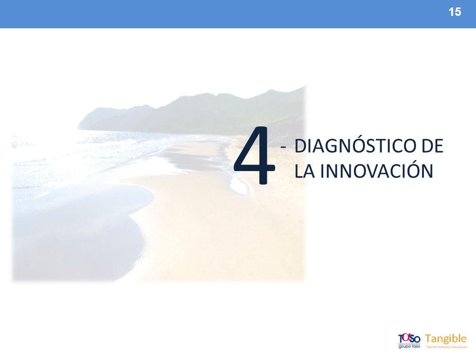 15 -DIAGNÓSTICO DE LA INNOVACIÓN 4