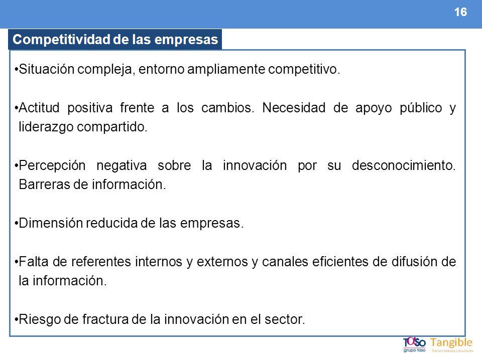 16 Competitividad de las empresas Situación compleja, entorno ampliamente competitivo.