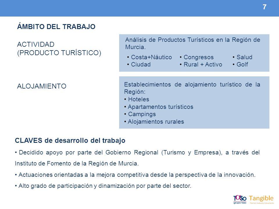 7 ÁMBITO DEL TRABAJO ACTIVIDAD (PRODUCTO TURÍSTICO) ALOJAMIENTO Análisis de Productos Turísticos en la Región de Murcia.
