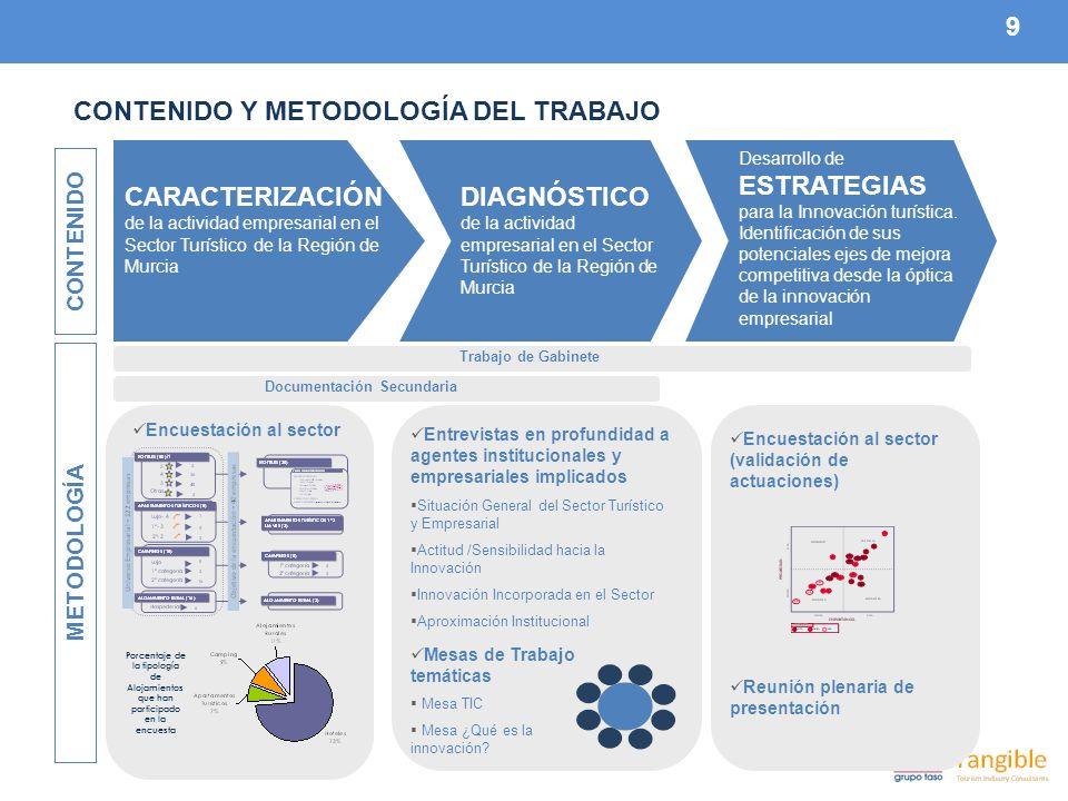 9 CONTENIDO Y METODOLOGÍA DEL TRABAJO CARACTERIZACIÓN de la actividad empresarial en el Sector Turístico de la Región de Murcia Desarrollo de ESTRATEGIAS para la Innovación turística.