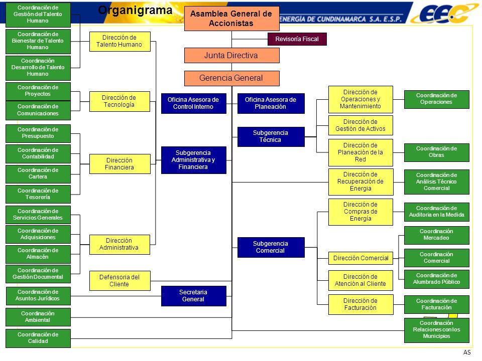 AS Organigrama Junta Directiva Revisoría Fiscal Gerencia General Oficina Asesora de Planeación Oficina Asesora de Control Interno Secretaria General S