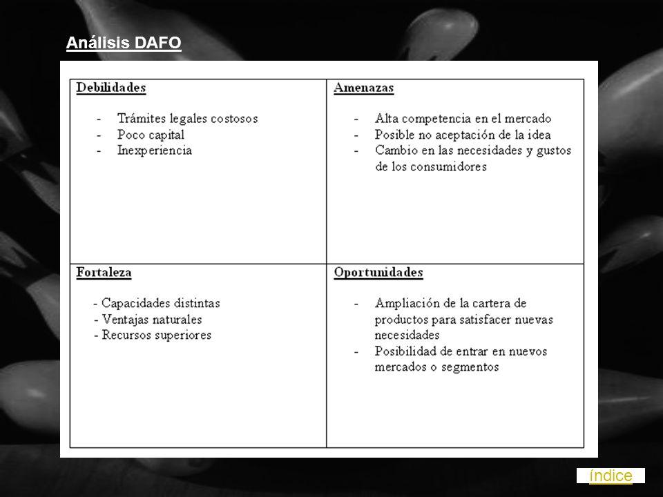 Análisis DAFO índice