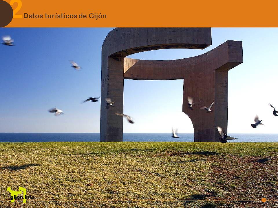 2 Datos turísticos de Gijón