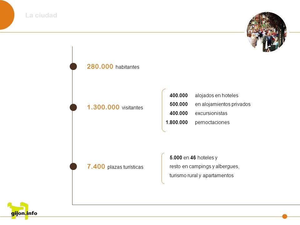La ciudad 280.000 habitantes 1.300.000 visitantes 400.000 alojados en hoteles 500.000 en alojamientos privados 400.000 excursionistas 1.800.000 pernoc
